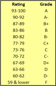 Online Plant Nursery Grade Scale